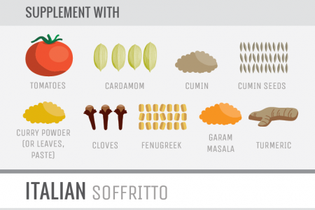 Cook Smarts Guide to Building Flavor with Aromatics (vertical) Infographic