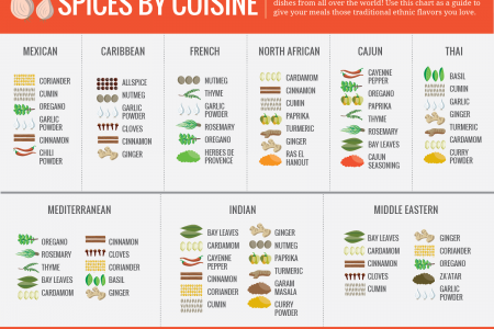 Spices by Cuisine Infographic