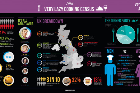Cooking Habits Infographic Infographic
