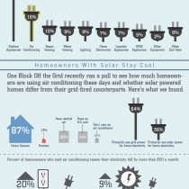 Cool House, Fat Wallet. How to Run the A/C Full Blast Without Paying For It Infographic