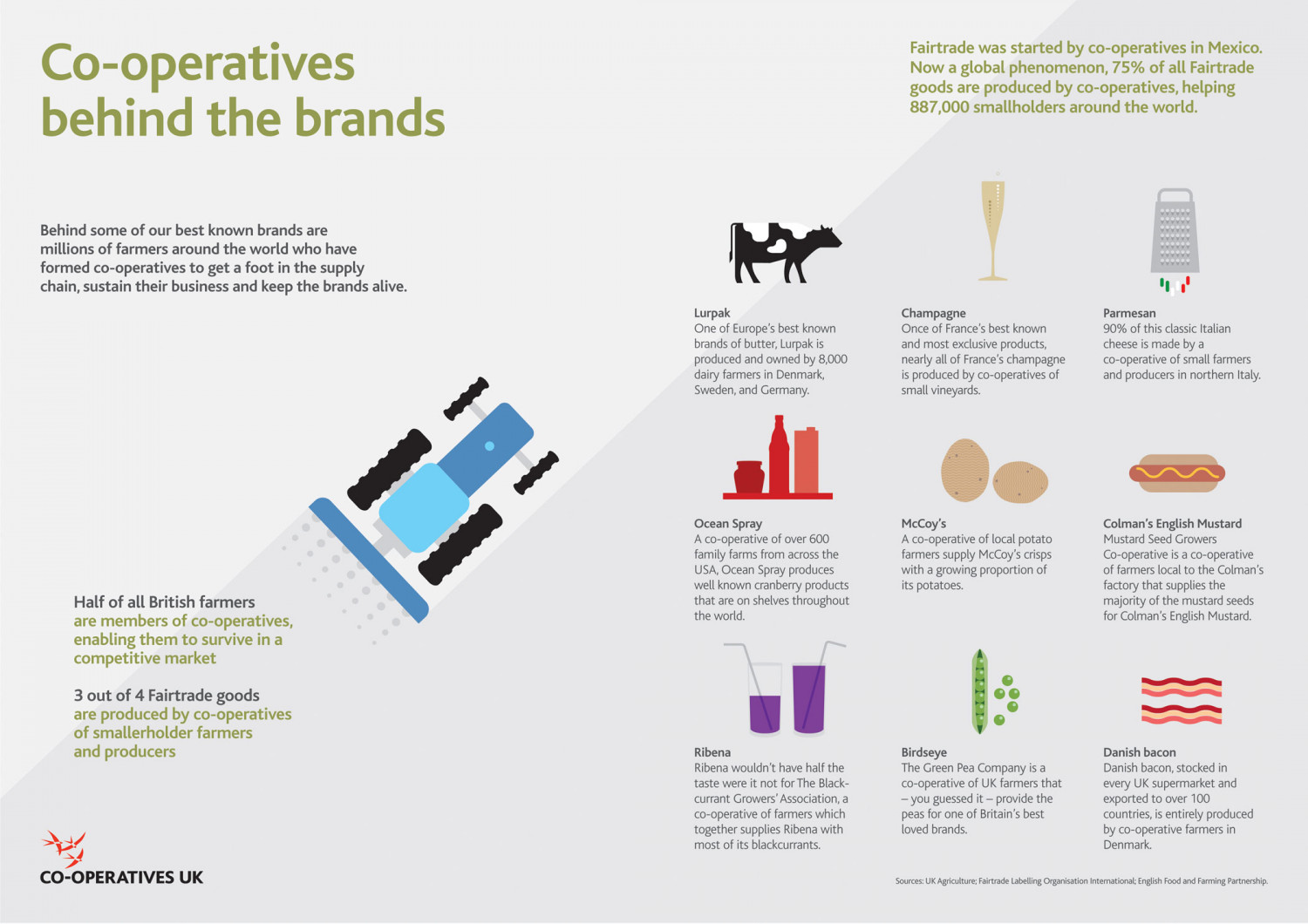 Co-operatives behind the brands Infographic