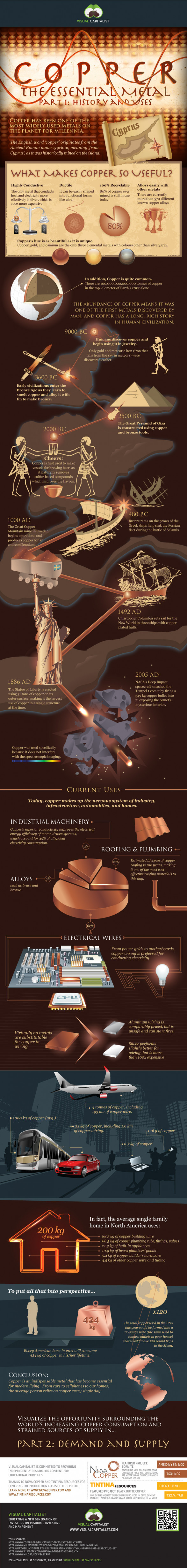 Copper - The Essential Metal (Part 1)