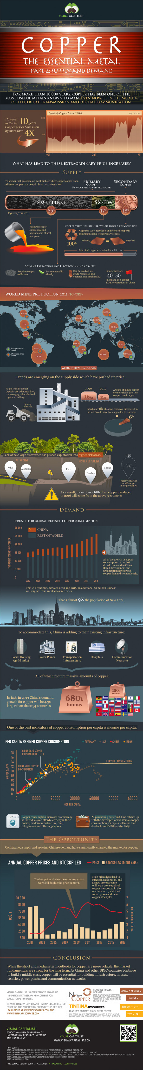 Copper: The Essential Metal (Part II) - Supply and Demand Infographic
