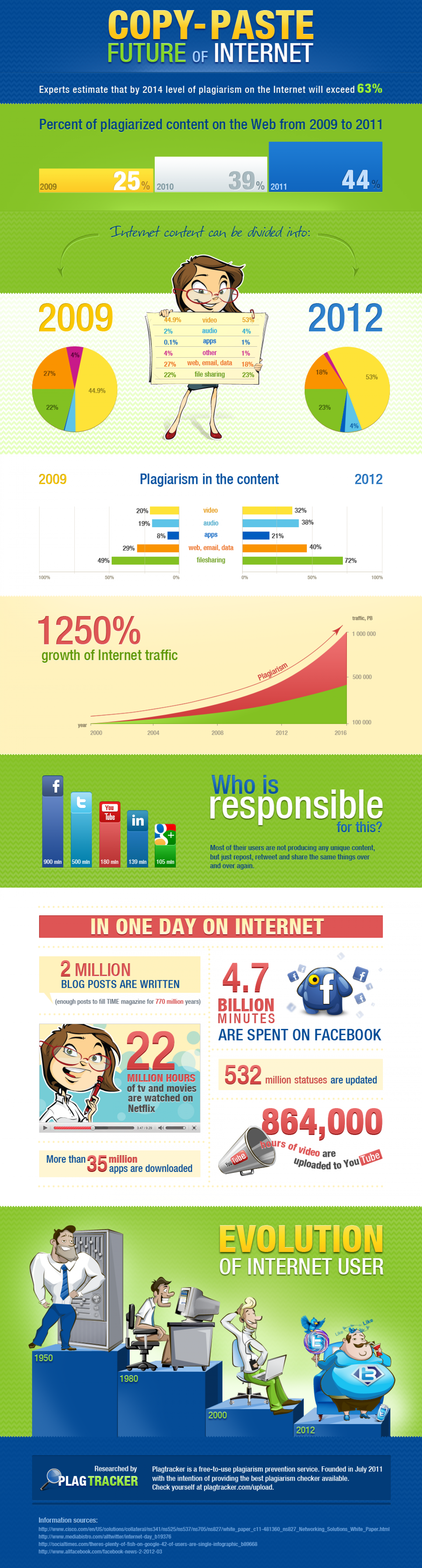 Copy-paste future of internet Infographic