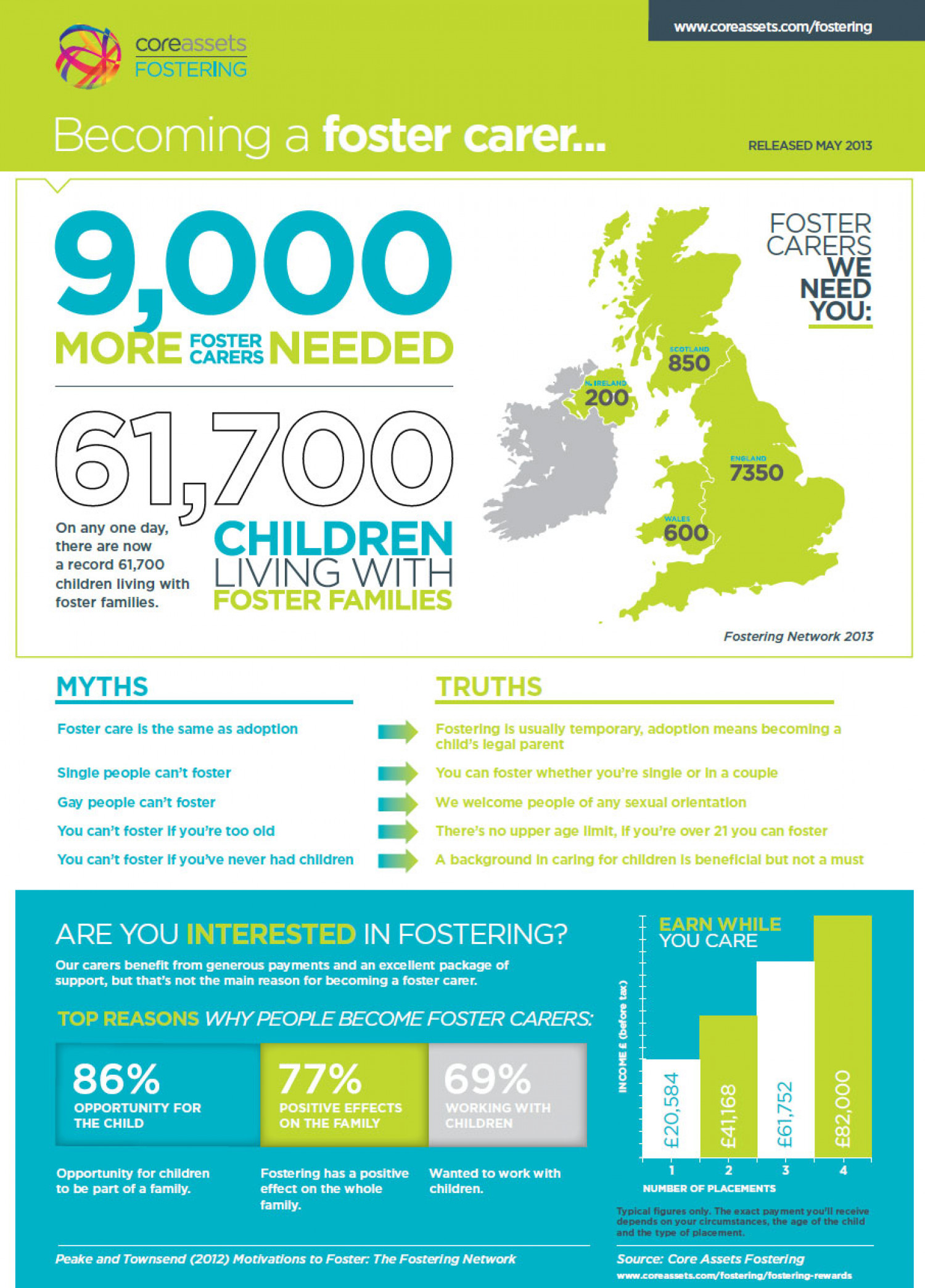 Core Assets Fostering - Become a Foster Carer Infographic