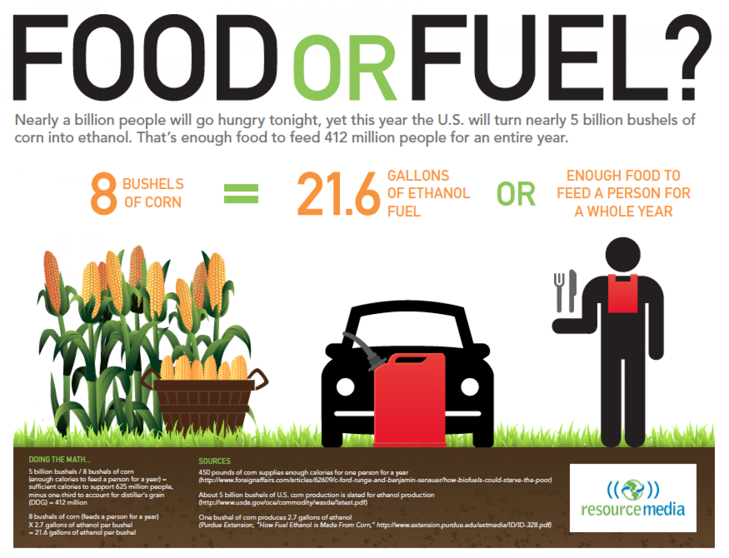 Corn Harvested for Ethanol Could Feed Millions Infographic
