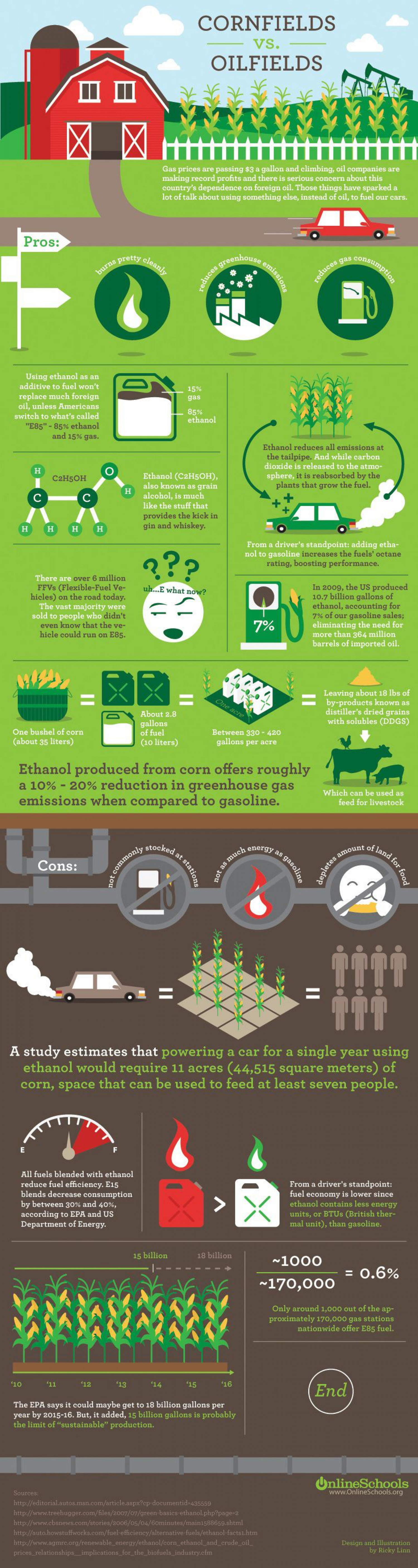 Cornfields Vs. Oilfields Infographic