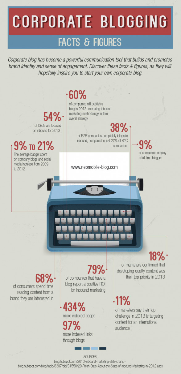 Corporate Blogging - Facts and Figures