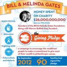 Corporate Philanthropists: Biggest Donations Ever Infographic