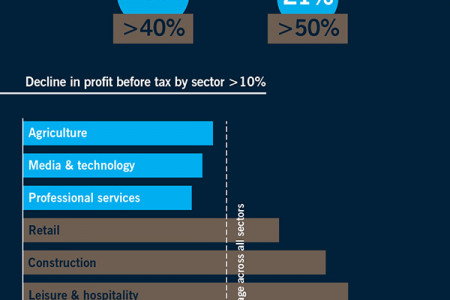 Corporate Restructuring, Turnaround and Recovery Infographic