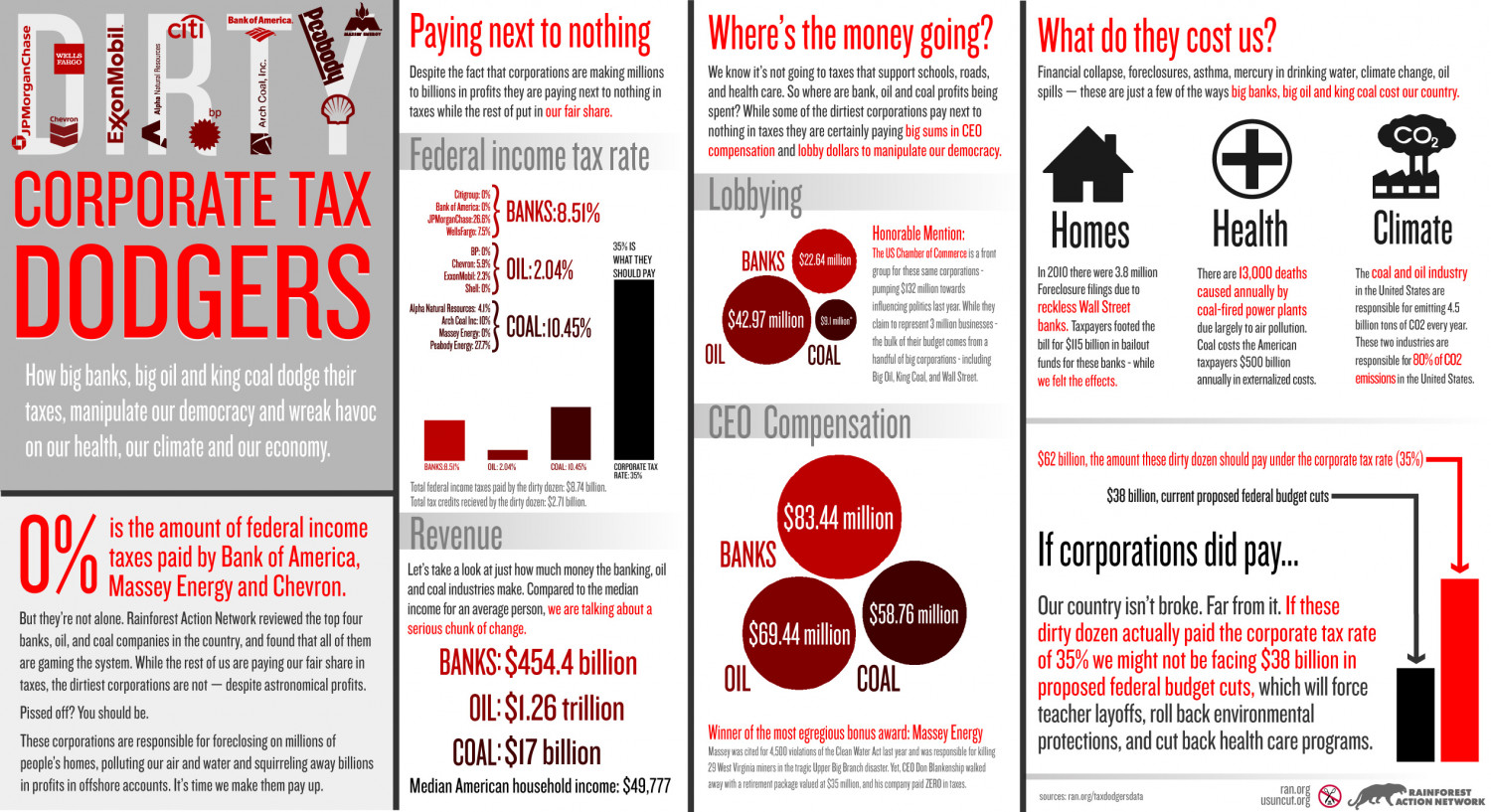 Corporate Tax Dodgers Infographic