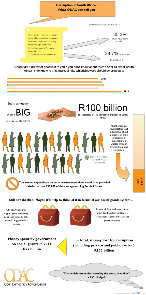Corruption At A Glance In South Africa Infographic