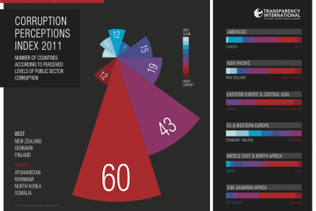 Corruption Perceptions Index 2011  Infographic