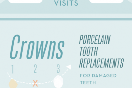 Cosmetic Dentistry 101 Infographic