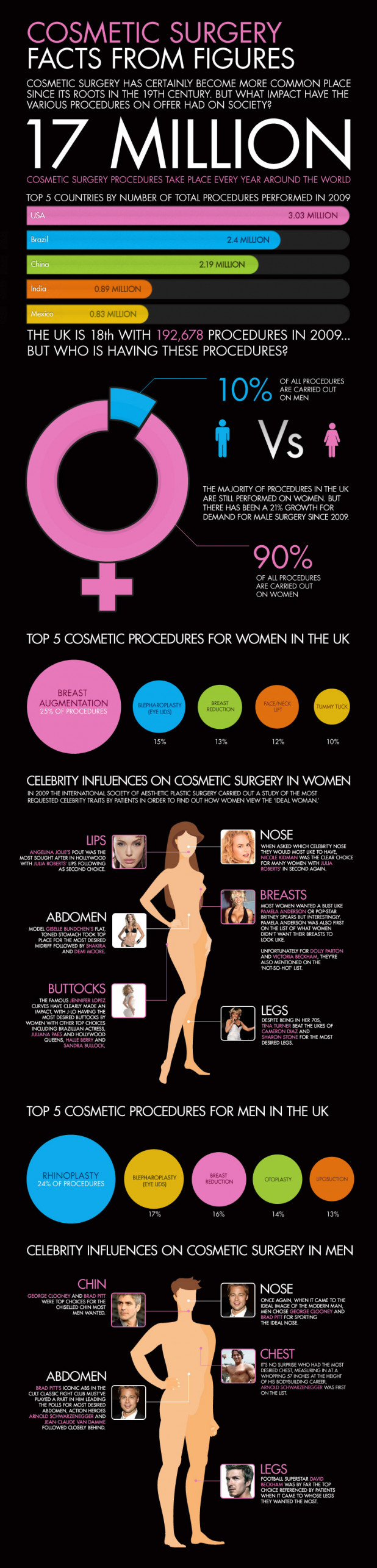 Cosmetic Surgery Facts From Figures