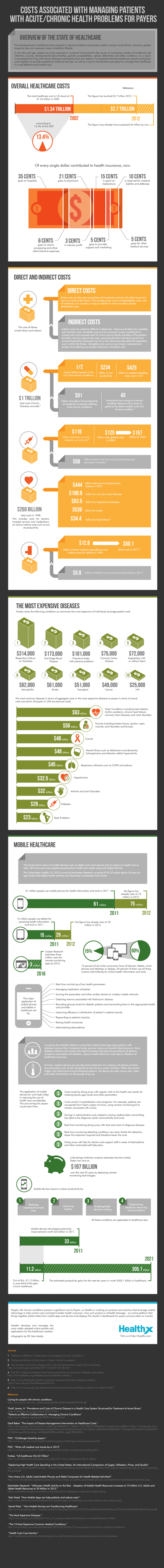 Cost Associated with Acute and Chronic Health Problems