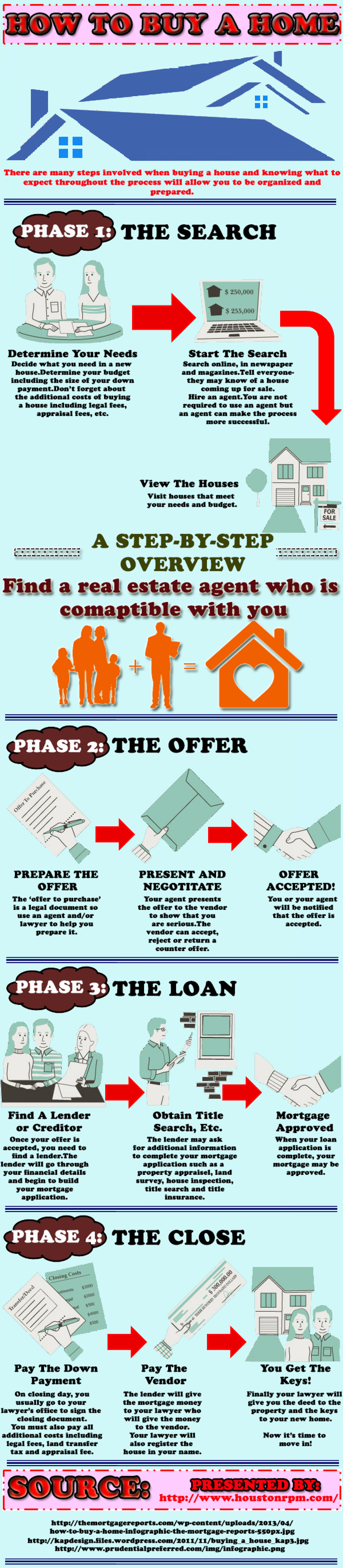 Cost Effective property management services! Infographic