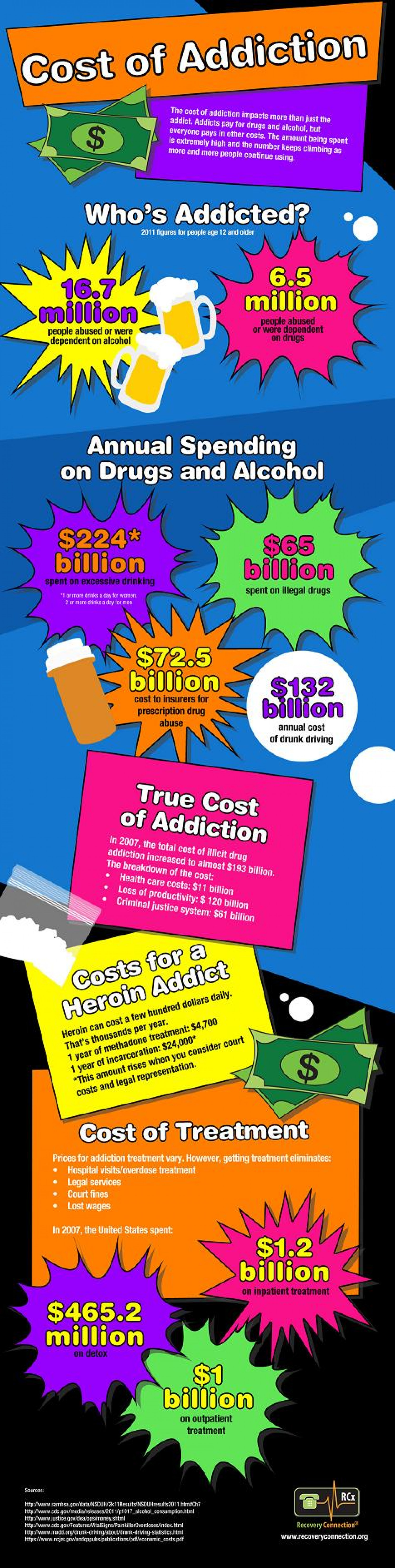 Cost of Addiction and Drug Abuse Infographic