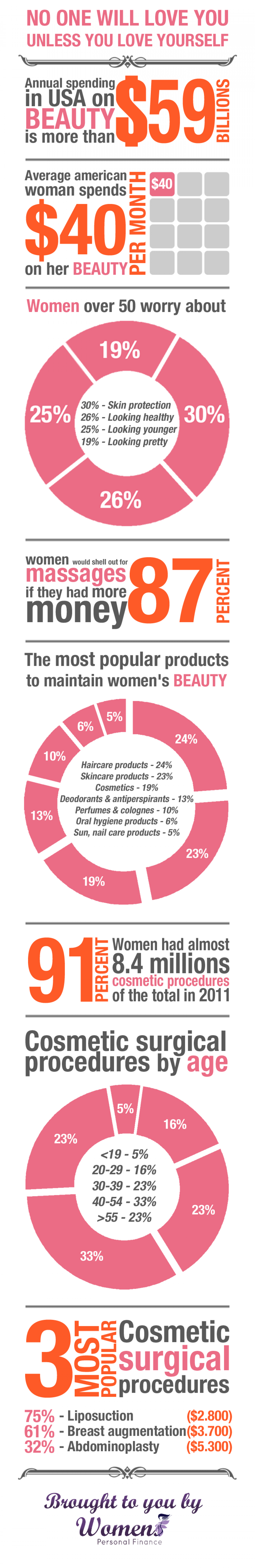 Cost of Beauty Infographic Infographic
