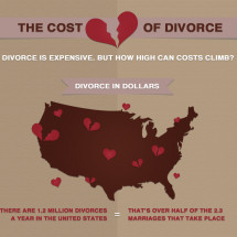 Cost of Divorce Nationally  Infographic