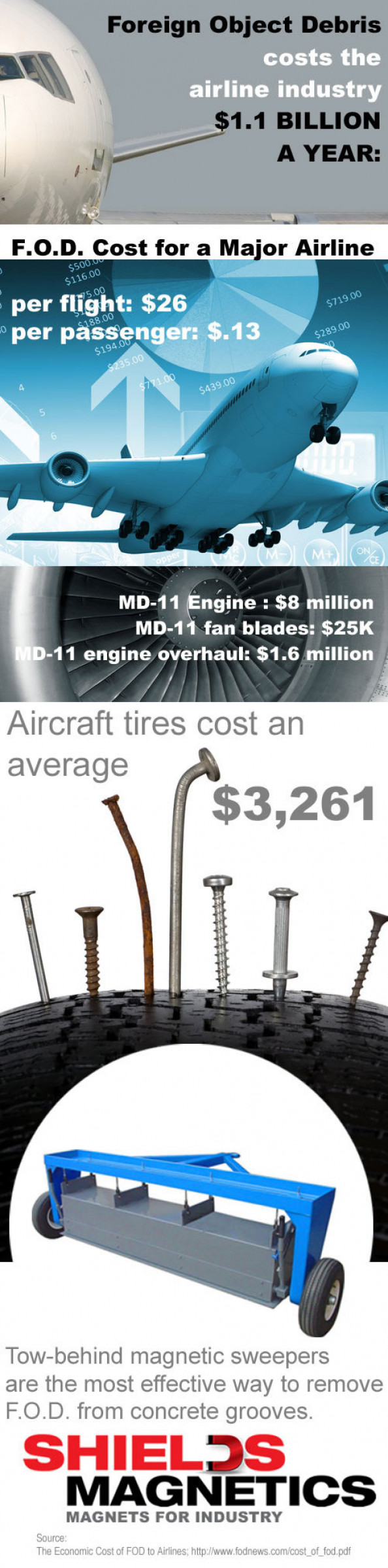Cost of Fod