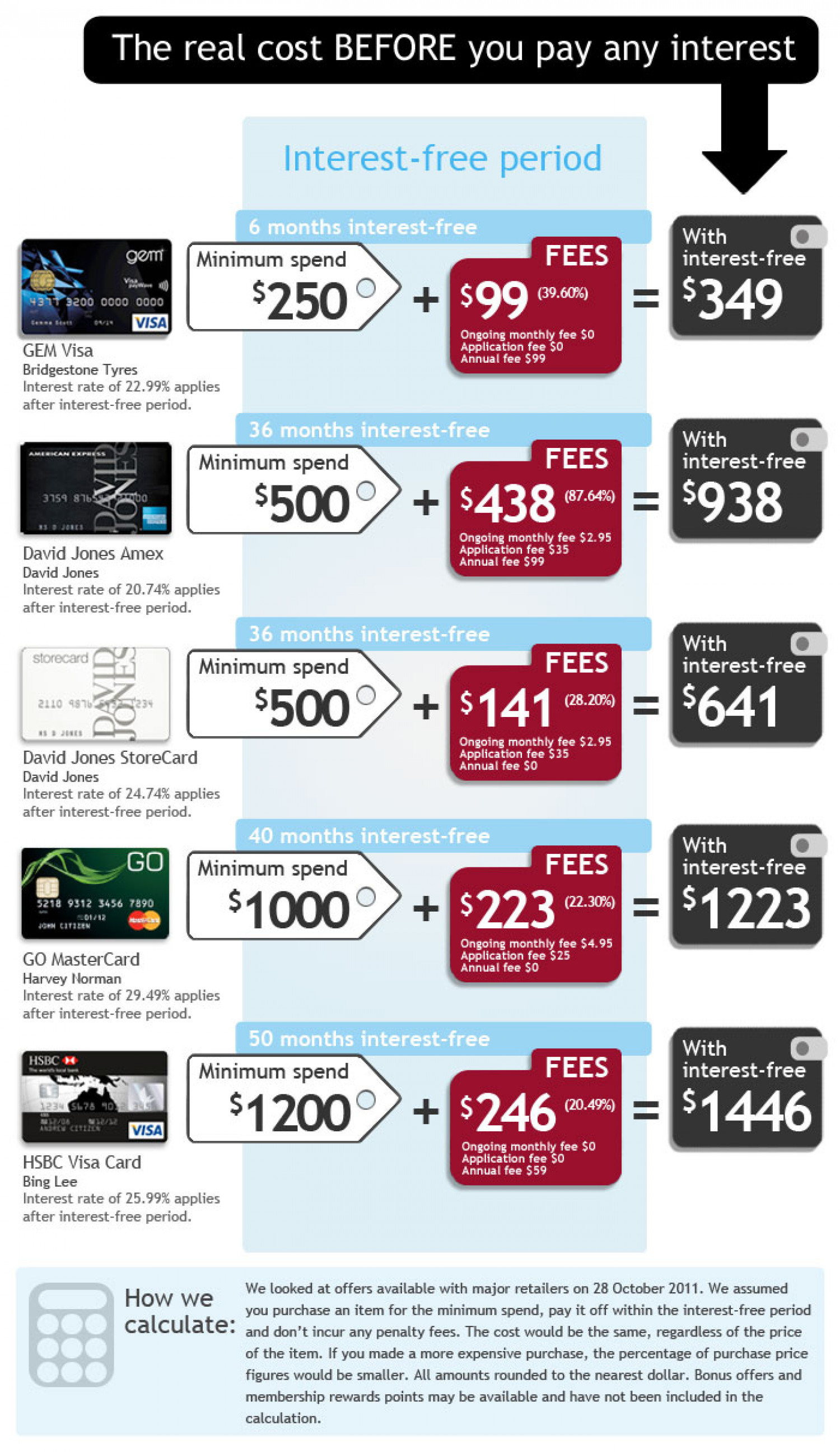Cost of Interest-free Credit Cards Infographic