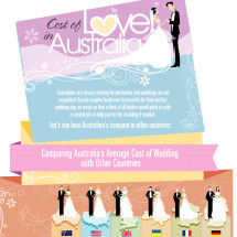 Cost of Love in Australia  Infographic