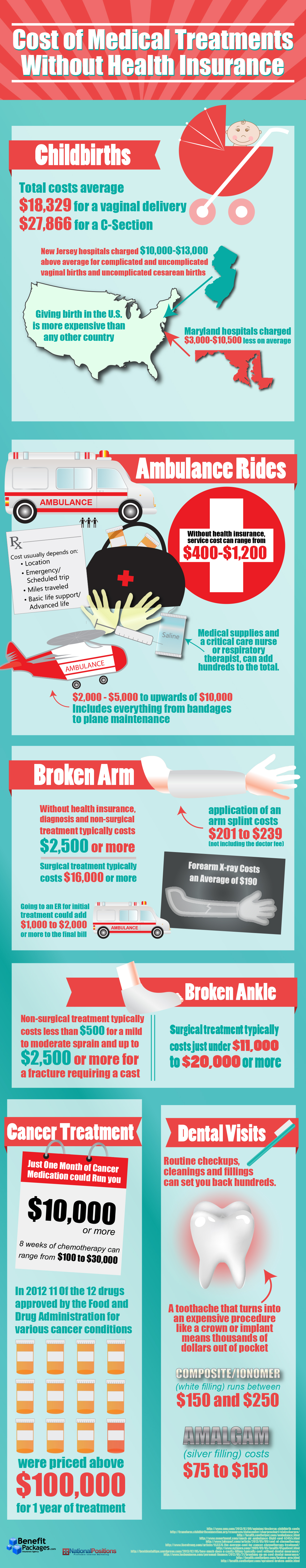 Cost of Medical Treatments Without Health Insurance [Infographic]
