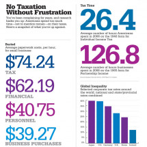 Cost of Preparing Taxes Infographic