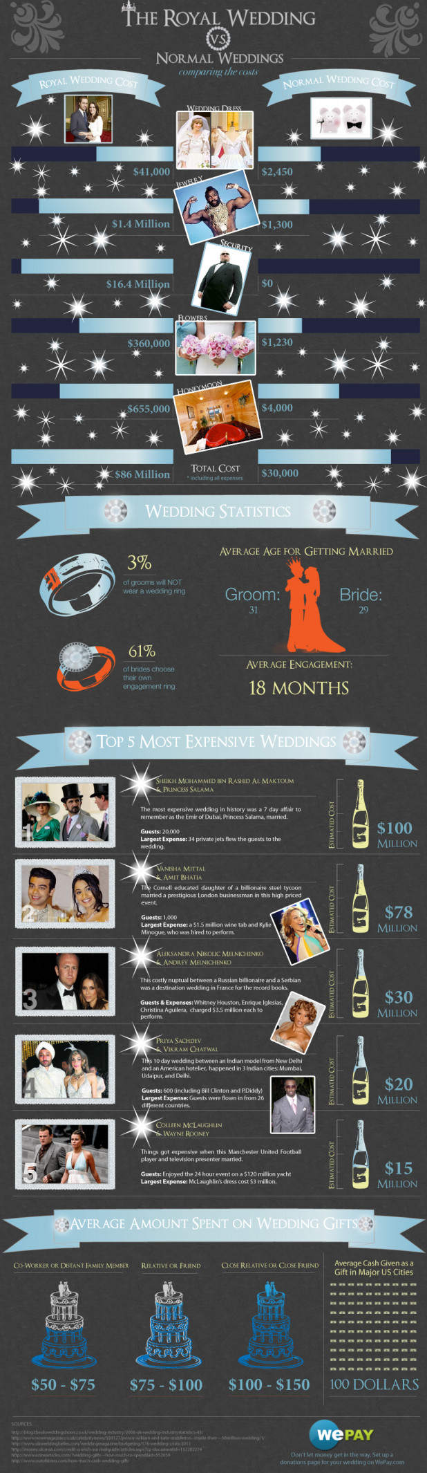 Cost of The Royal Wedding Vs. Your Wedding
