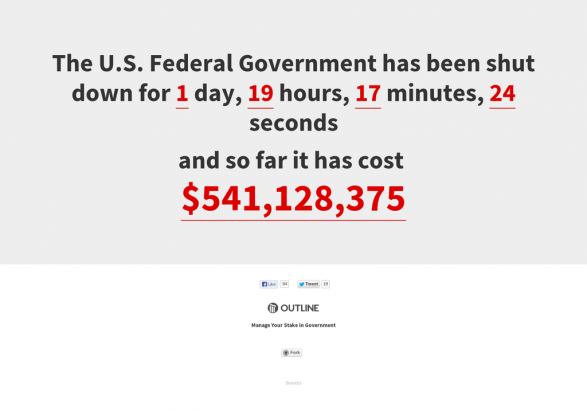Cost of US Government Shutdown