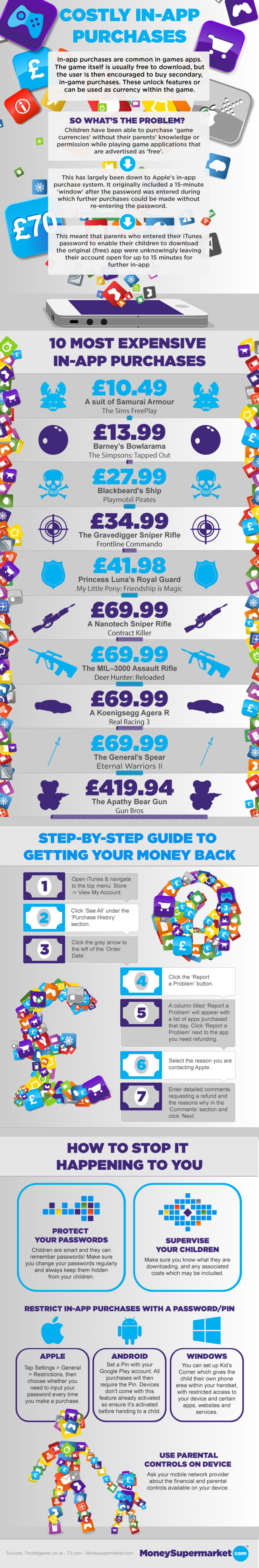 Costly In-App Purchases [InfoGraphic] Infographic