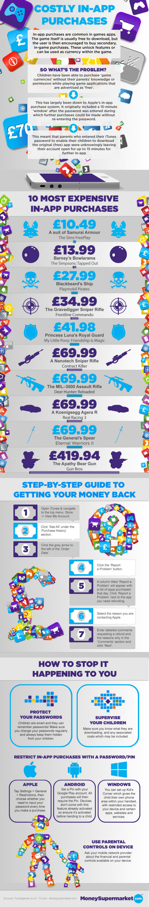 Costly In-App Purchases [InfoGraphic]