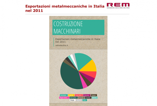 Costruzioni Macchinari Infographic