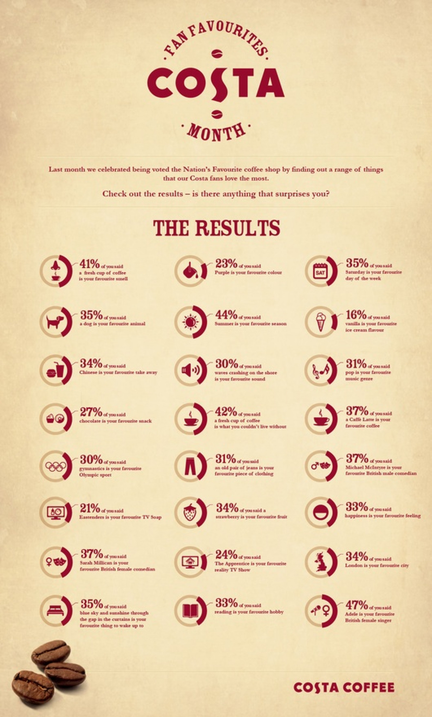 Costs Coffee Results Infographic Infographic