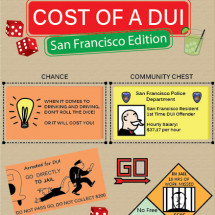 Costs of a DUI Infographic
