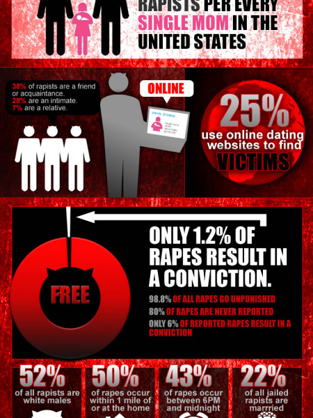 Could You Be Dating A Rapist? Infographic