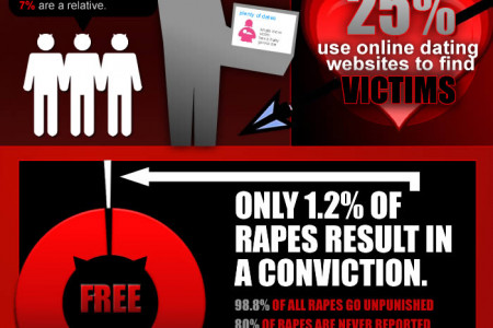Could Your Online Valentine Be A Rapist? Infographic