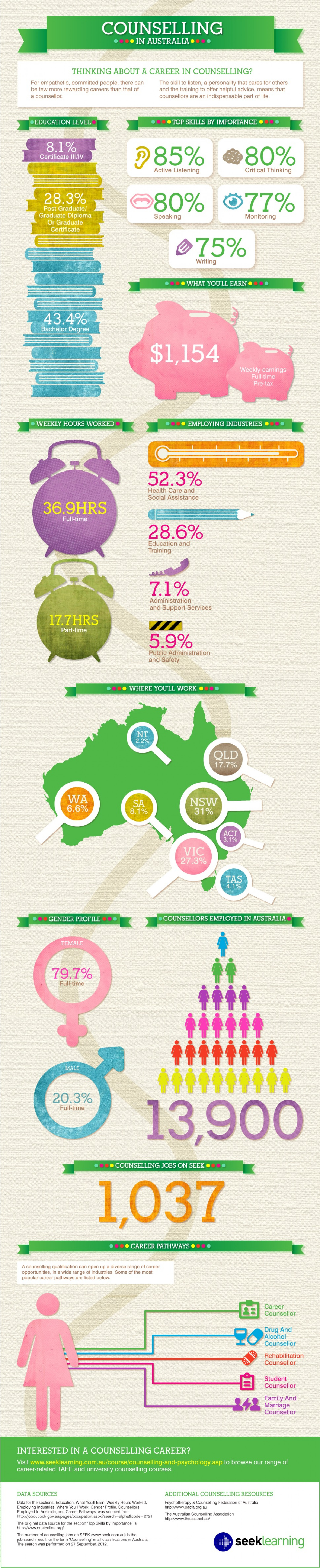 Counselling in Australia Infographic