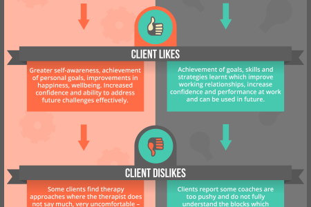 Counselling Or Coaching? Infographic