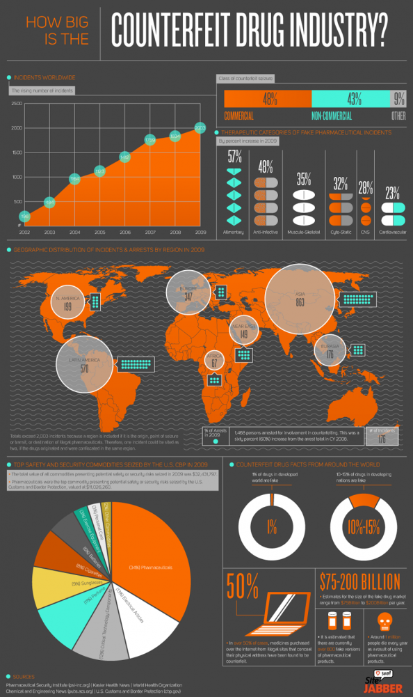 Counterfeit Drug Industry Infographic