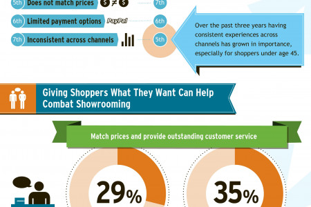 Countering Showrooming Infographic