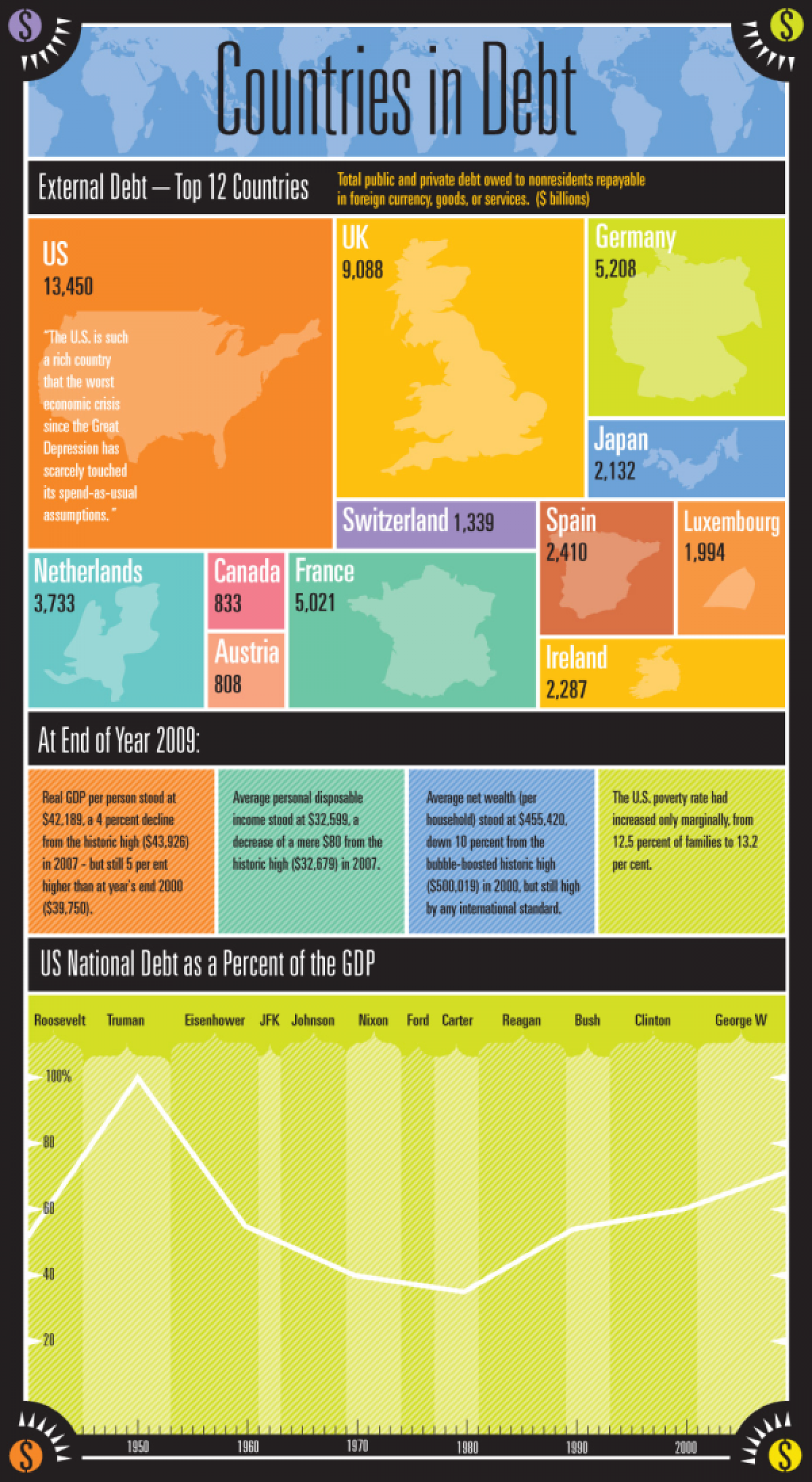 Countries In Debt Infographic
