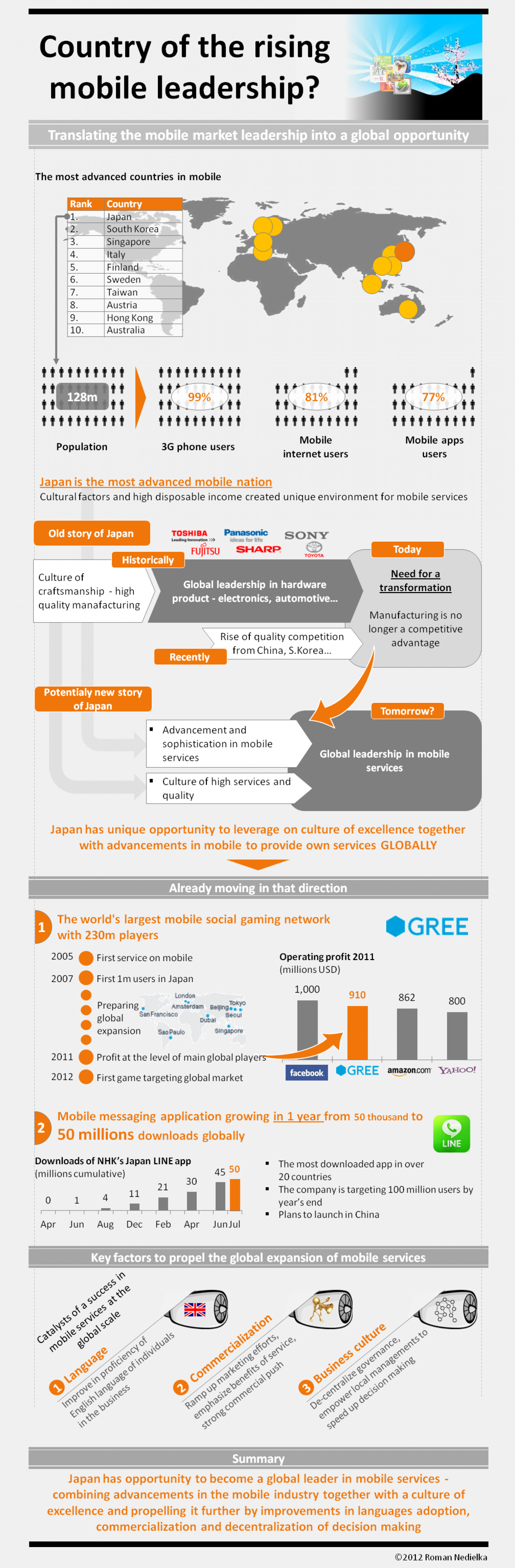 Country of the rising global mobile services  Infographic