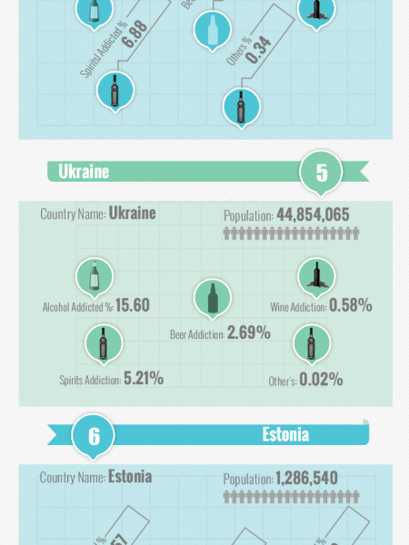 Top countries with highest alcohol addiction rates  Infographic