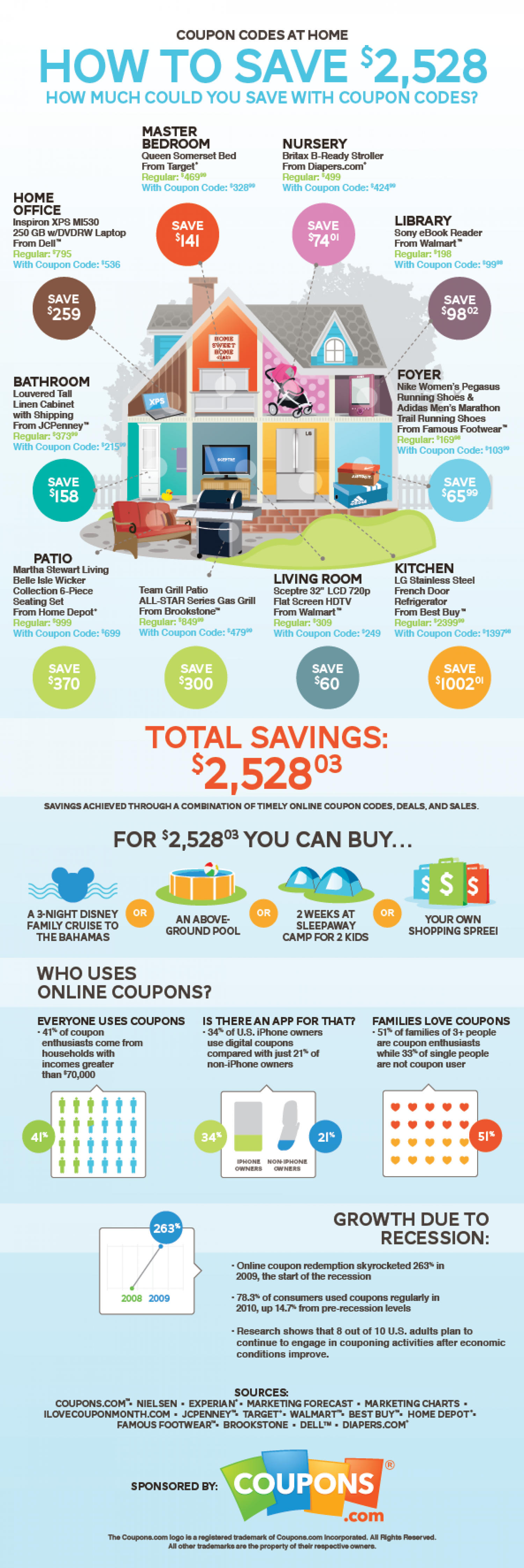 Coupon Codes at Home Infographic