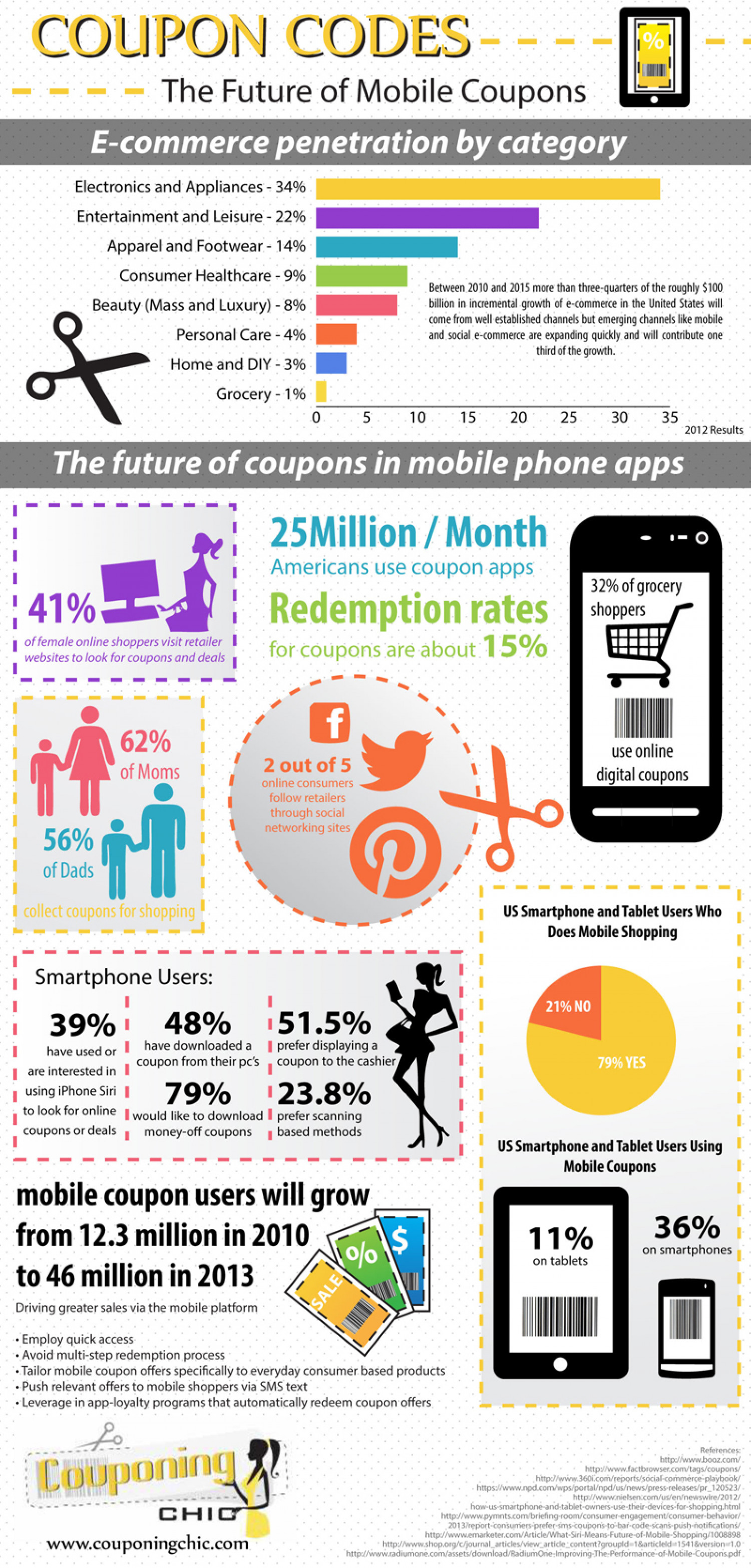 Coupon Codes: The Future of Mobile Coupons Infographic