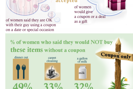 Coupon usage is on the rise Infographic