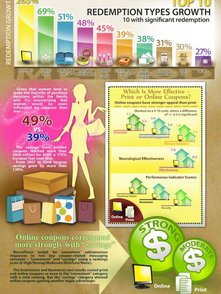 Coupon Use Is On The Rise  Infographic