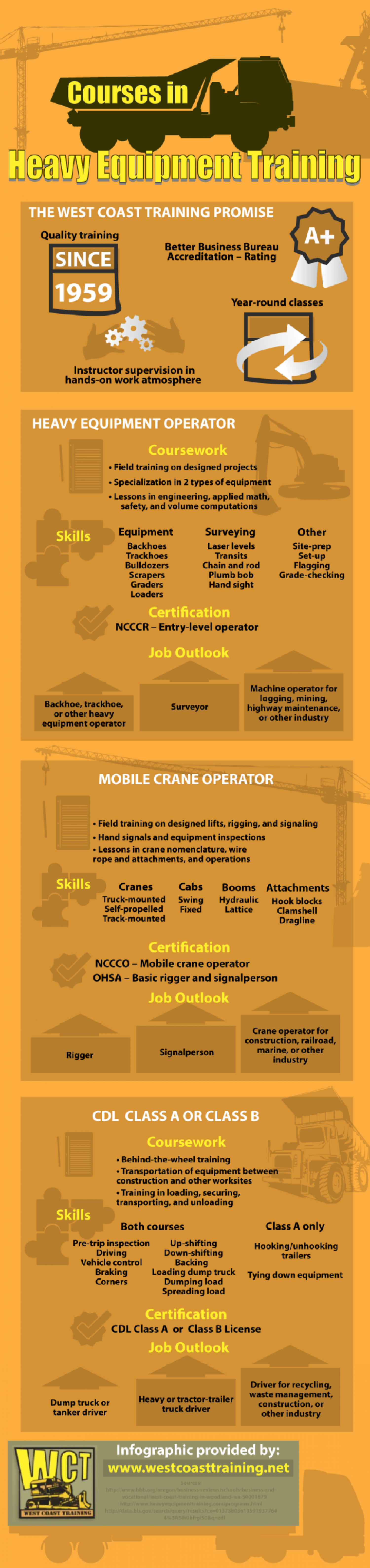 Courses in Heavy Equipment Training Infographic